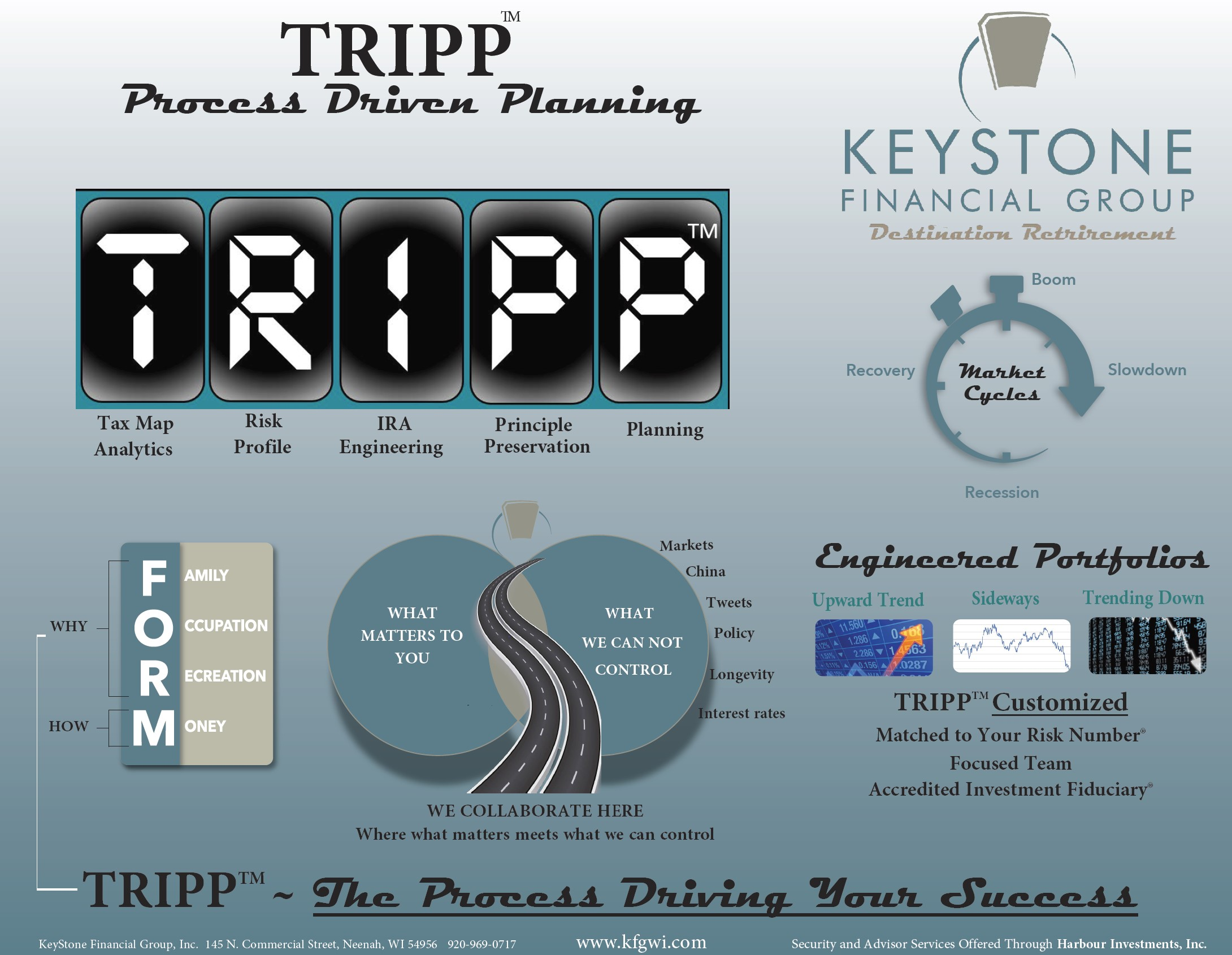 Keystone Financial Group - TRIP Process - Destination Retirement